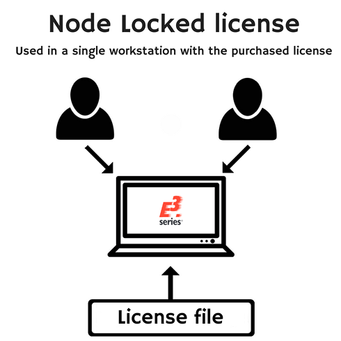 node locked license