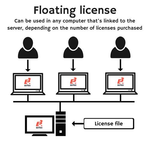 floating license